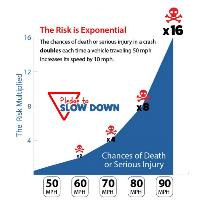 Pledge to Slow Down Risk Exponential Info Graphic