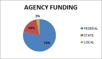TPO agency funding pie chart showing 18% state, 79% federal, and 3% local